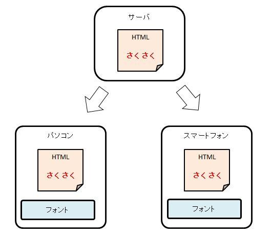 Webフォントの基本