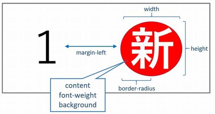 CSSでのマーク表示方法