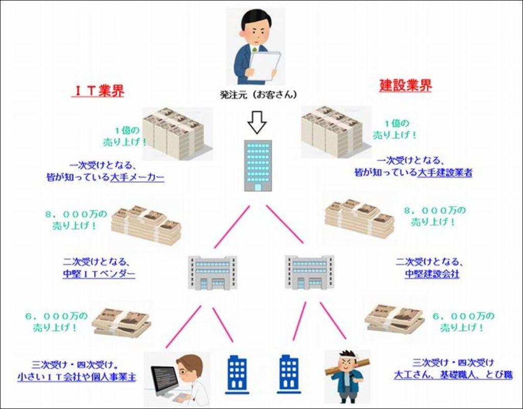 IT業界と建設業界